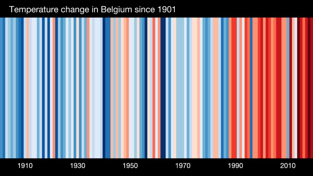 Climate Stripes Belgium